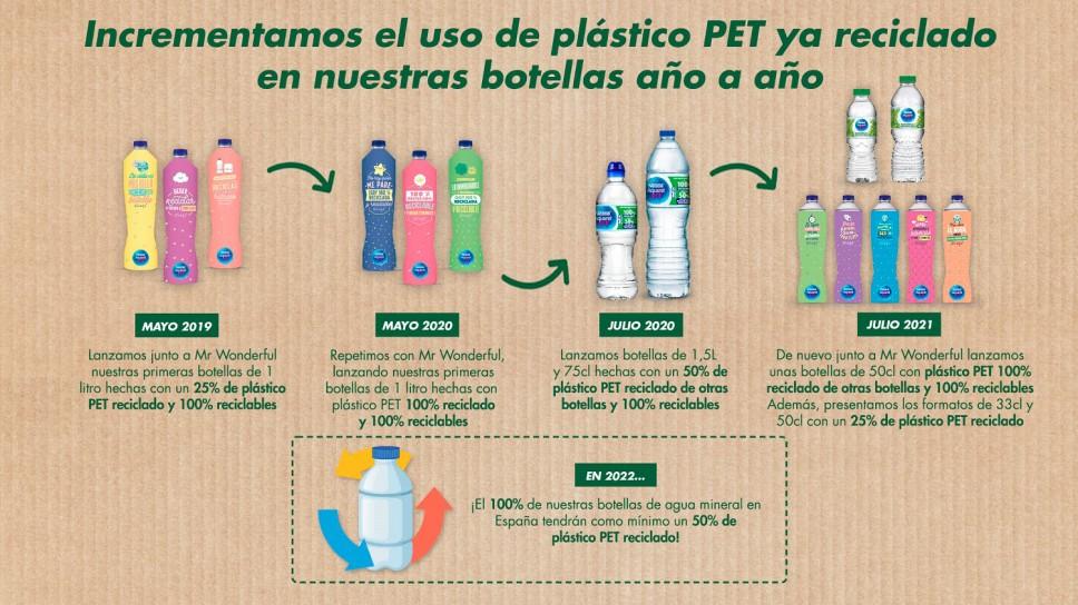 botella sostenible